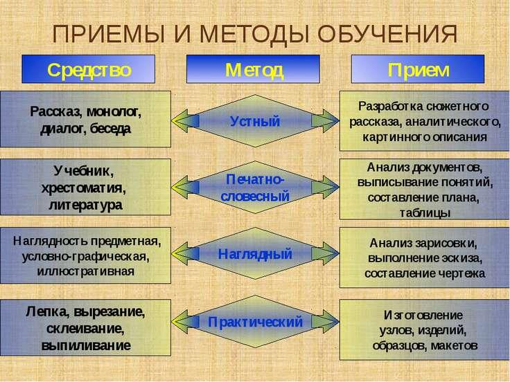 Факторы, влияющие на выбор методов обучения. Выбор методов обучения зависит о...