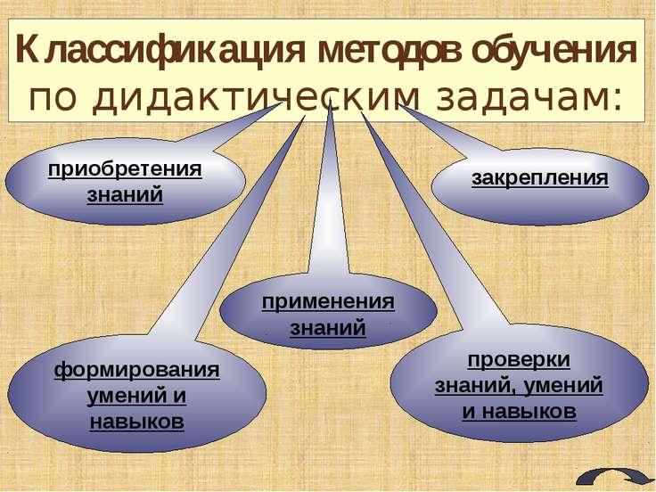 Классификация методов обучения по характеру познавательной деятельности учащи...