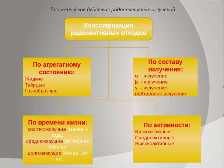 МАГАТЭ ( Международное агентство по атомной энергии) после аварии на Чернобыл...