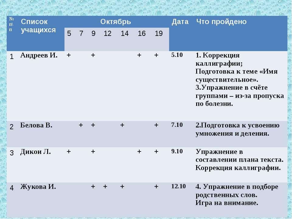 № п\п Список учащихся Октябрь Дата Что пройдено 5 7 9 12 14 16 19 1 Андреев И...