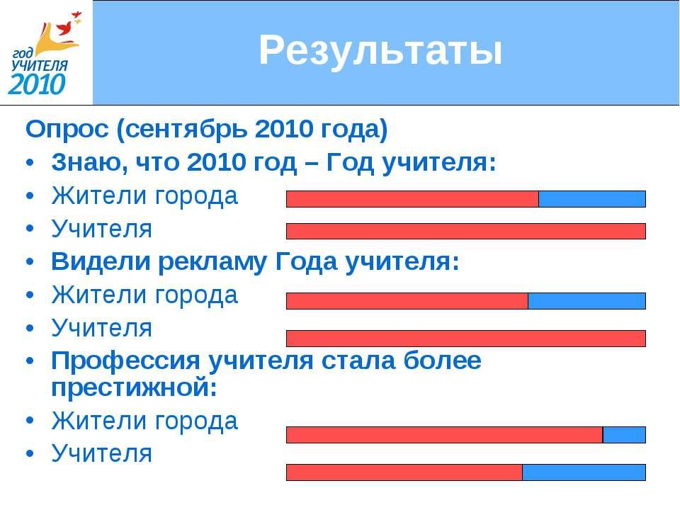 Результаты Опрос (сентябрь 2010 года) Знаю, что 2010 год – Год учителя: Жител...