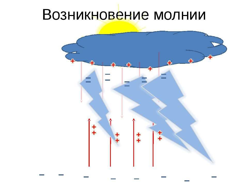 Возникновение молнии