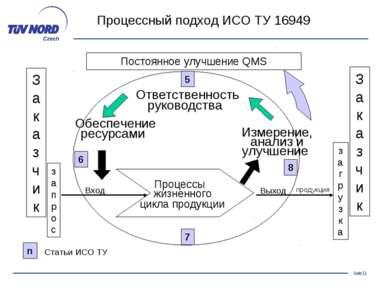 Процессный подход ИСО ТУ 16949 Заказчик запрос Постоянное улучшение QMS Ответ...