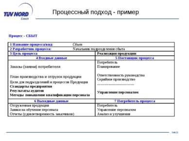 Процессный подход - пример Seite *