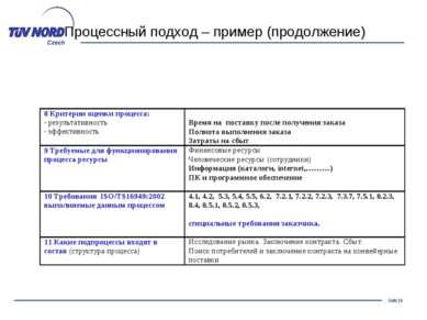Процессный подход – пример (продолжение) Seite *