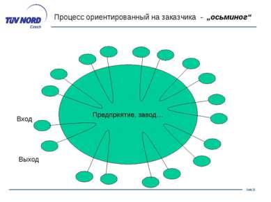 """Предприятие, завод… Вход Выход Процесс ориентированный на заказчика - """"осьмин..."""