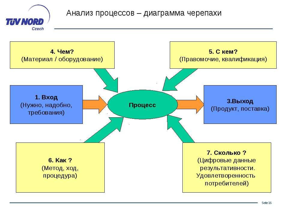 Анализ процессов – диаграмма черепахи 7. Сколько ? (Цифровые данные результат...