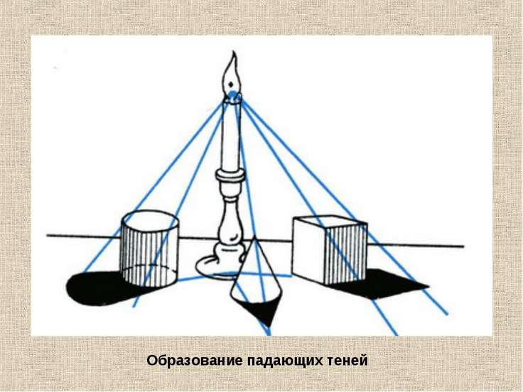 Образование падающих теней