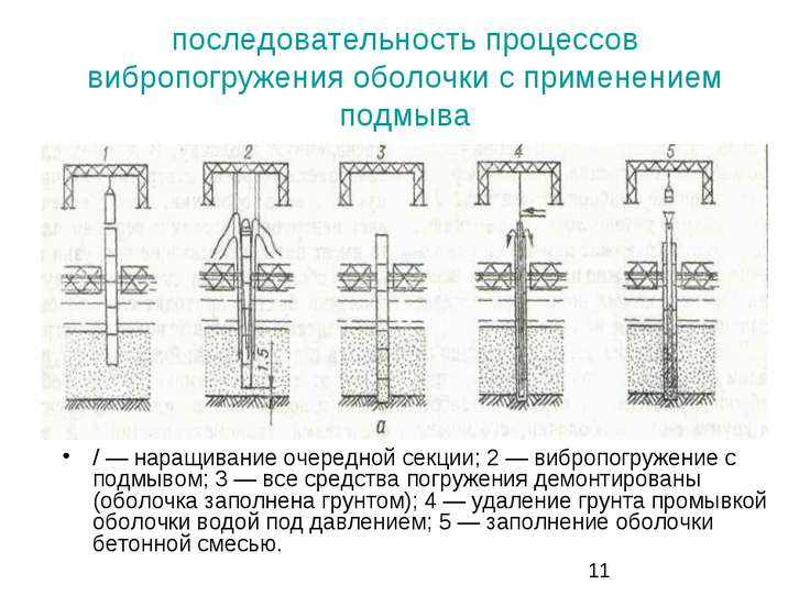 последовательность процессов вибропогружения оболочки с применением подмыва /...