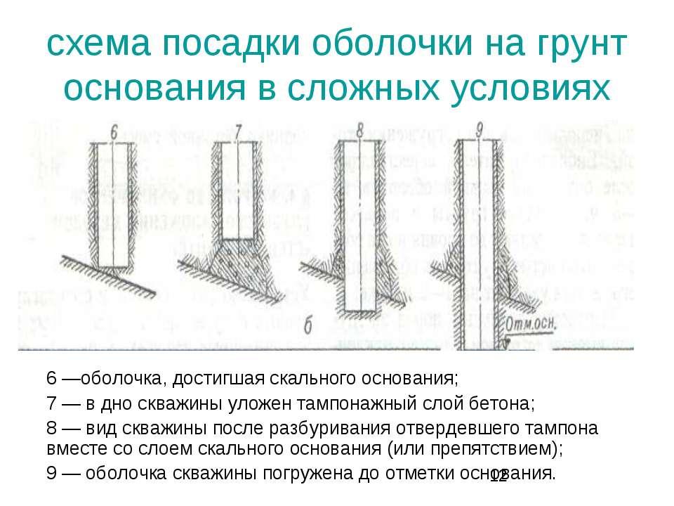 схема посадки оболочки на грунт основания в сложных условиях 6 —оболочка, дос...
