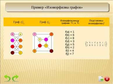 Пример «Изоморфизма графов» f(a) = 1 f(b) = 6 f(c) = 8 f(d) = 3 f(g) = 5 f(h)...