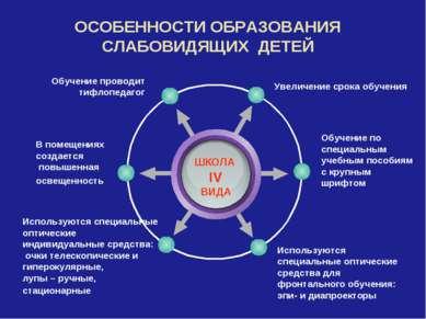 ОСОБЕННОСТИ ОБРАЗОВАНИЯ СЛАБОВИДЯЩИХ ДЕТЕЙ ШКОЛА IV ВИДА Увеличение срока обу...
