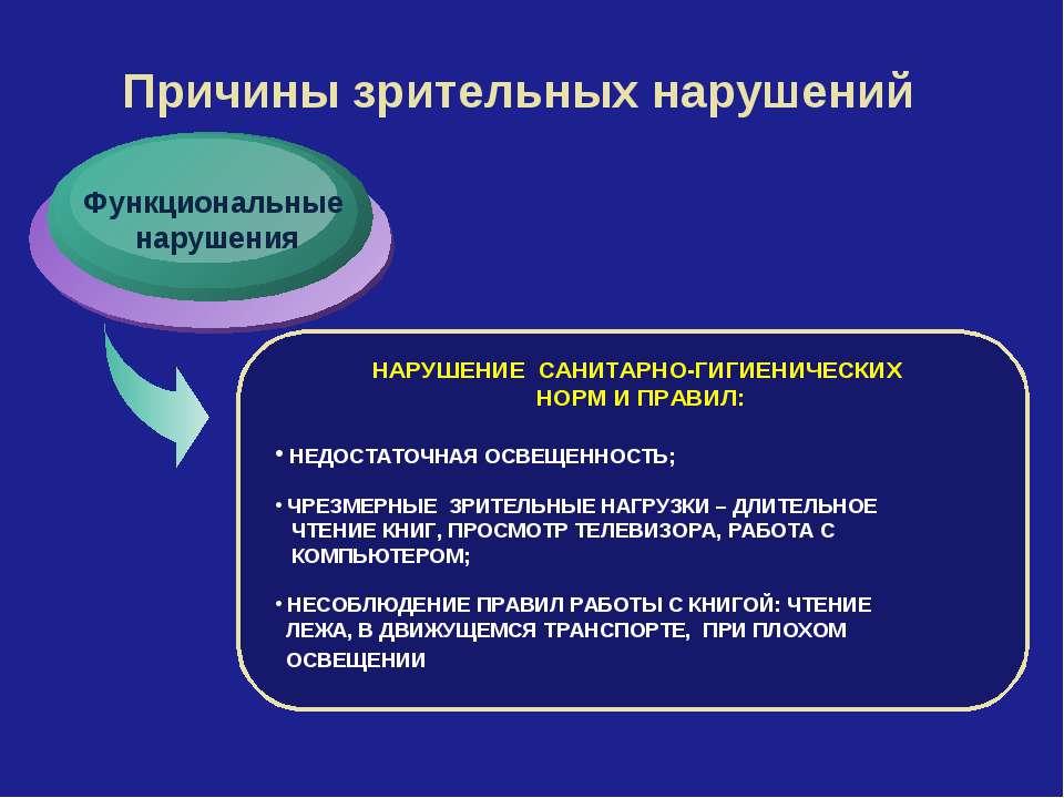 Причины зрительных нарушений Функциональные нарушения НАРУШЕНИЕ САНИТАРНО-ГИГ...