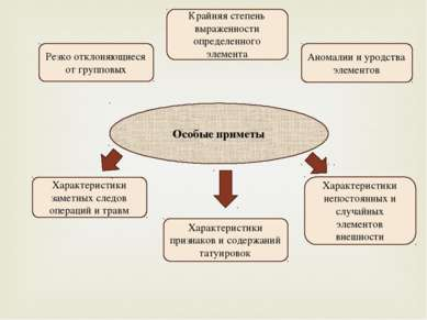 Особые приметы Характеристики заметных следов операций и травм Характеристики...