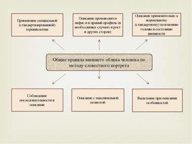 Общие правила внешнего облика человека по методу словестного портрета Примене...