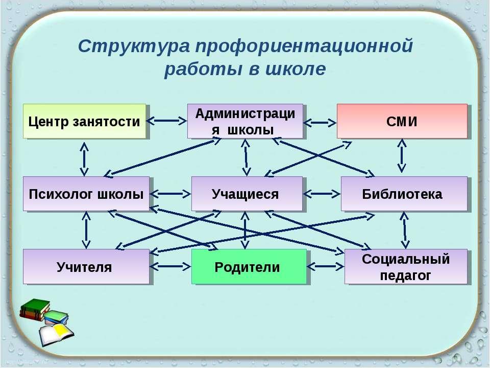 Структура профориентационной работы в школе Администрация школы Центр занятос...