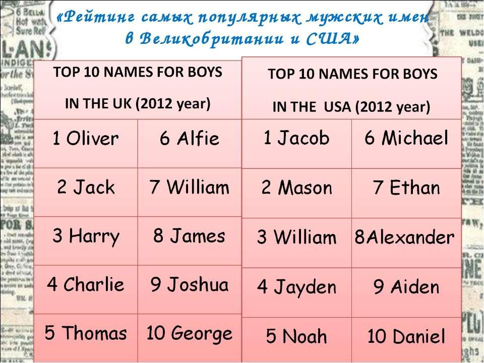 «Рейтинг самых популярных мужских имен в Великобритании и США»