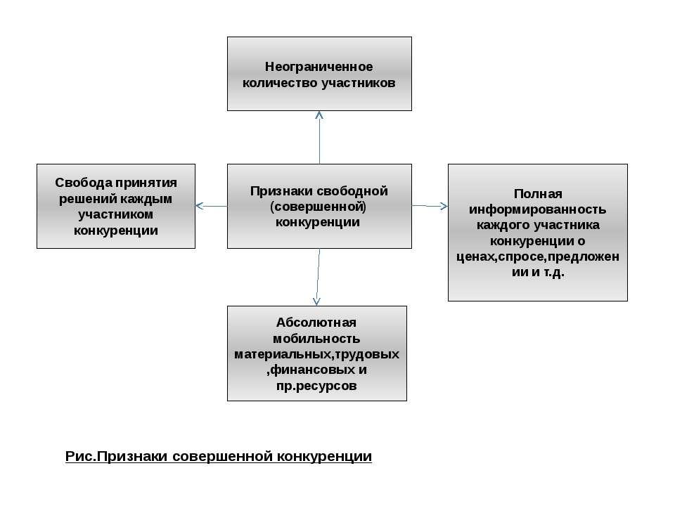 Неограниченное количество участников Свобода принятия решений каждым участник...