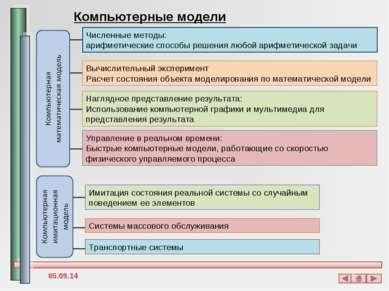 Компьютерные модели Численные методы: арифметические способы решения любой ар...
