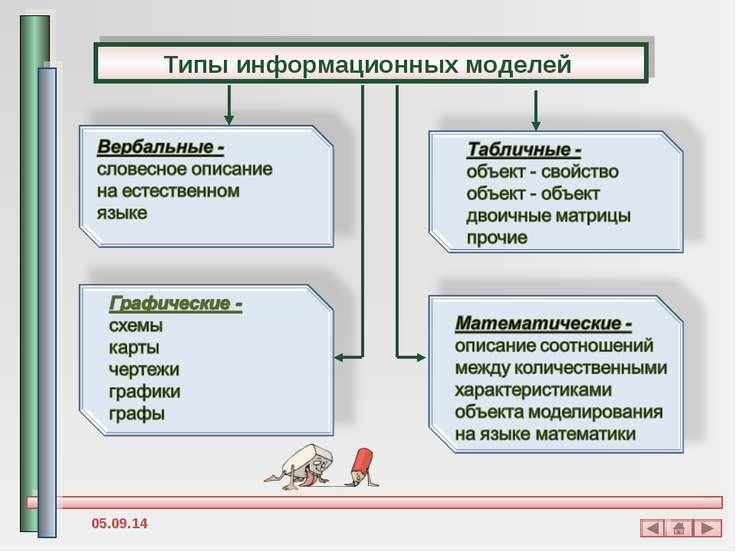 Типы информационных моделей *