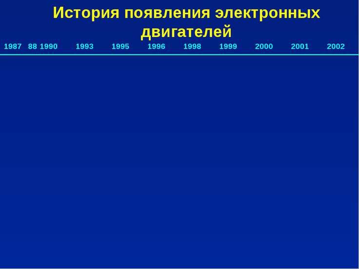 История появления электронных двигателей 1987 88 1990 1993 1995 1996 1998 199...