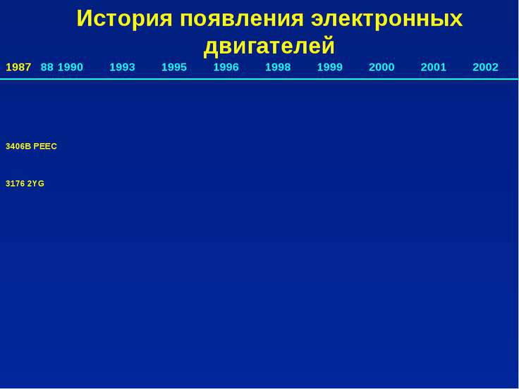 1987 88 1990 1993 1995 1996 1998 1999 2000 2001 2002 3406B PEEC 3176 2YG Исто...