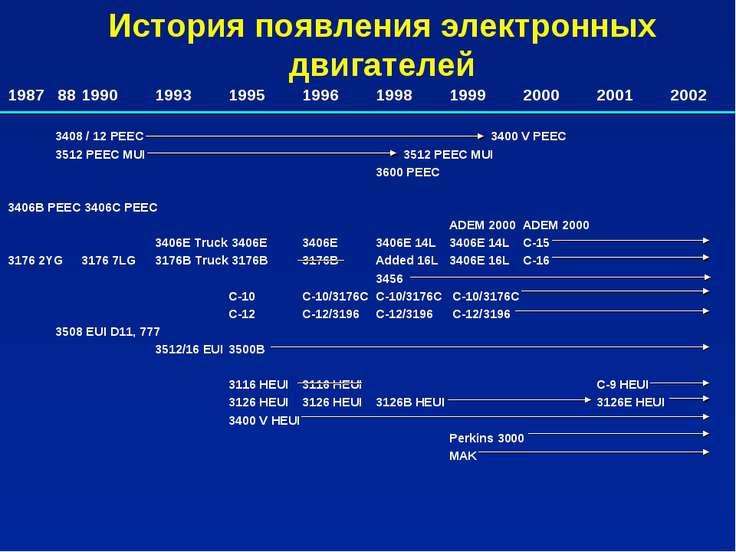 1987 88 1990 1993 1995 1996 1998 1999 2000 2001 2002 3408 / 12 PEEC 3400 V PE...