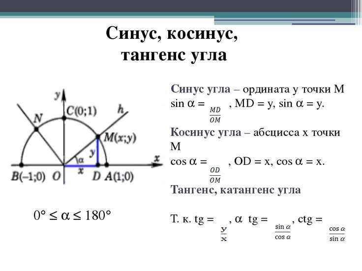 Синус, косинус, тангенс угла Синус угла – ордината у точки М sin = , MD = y, ...