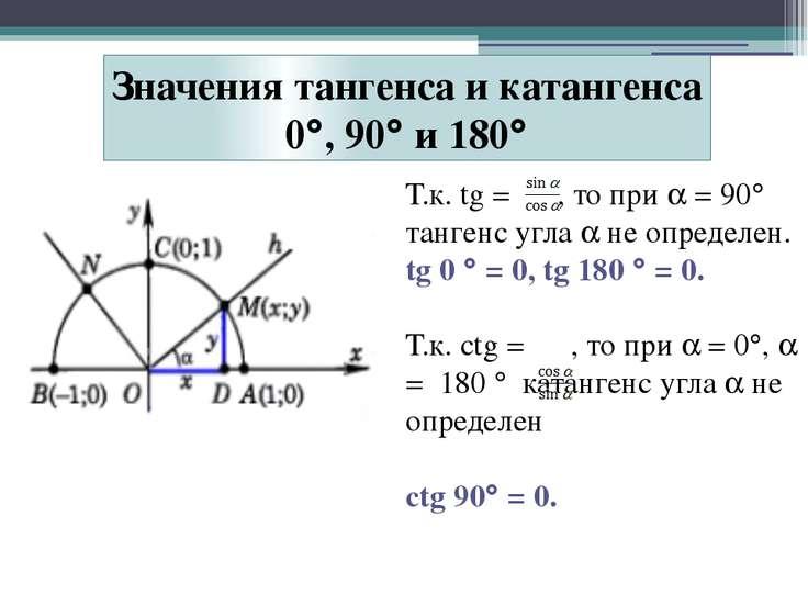 Т.к. tg = , то при = 90 тангенс угла не определен. tg 0 = 0, tg 180 = 0. Т.к....