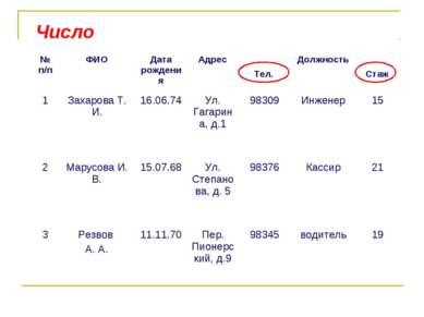 Число Тел. Стаж № п/п ФИО Дата рождения Адрес Должность 1 Захарова Т. И. 16.0...