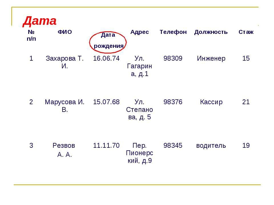 Дата Дата рождения № п/п ФИО Адрес Телефон Должность Стаж 1 Захарова Т. И. 16...