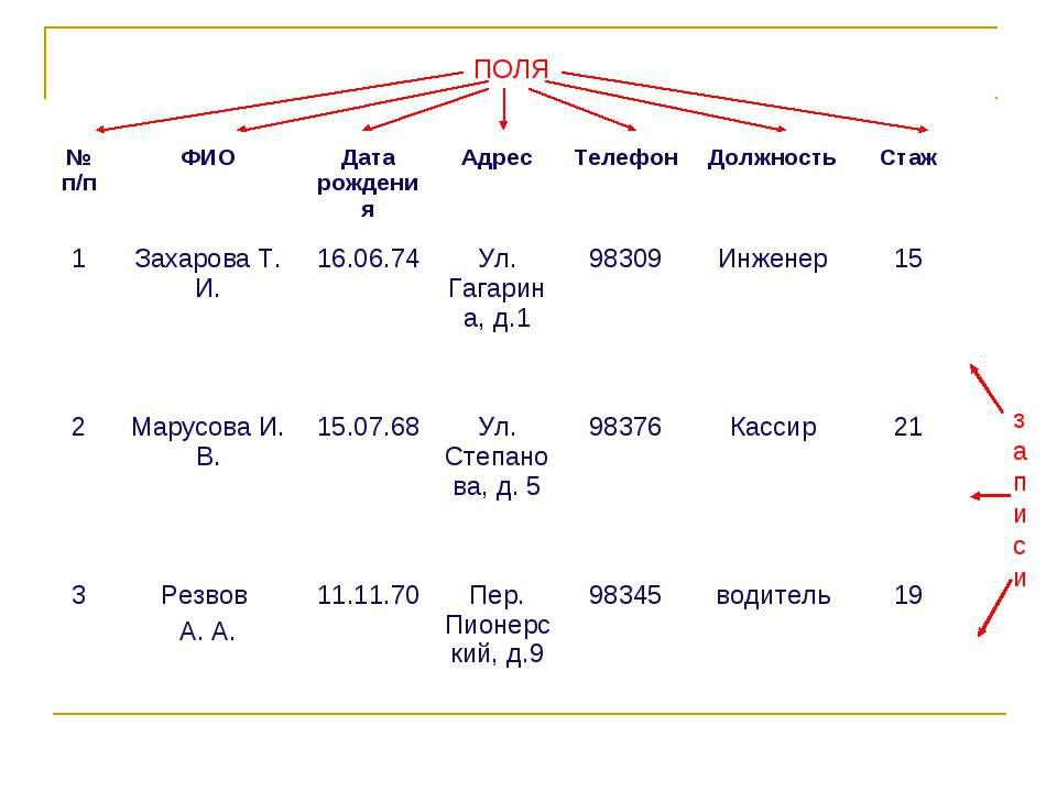 записи ПОЛЯ № п/п ФИО Дата рождения Адрес Телефон Должность Стаж 1 Захарова Т...