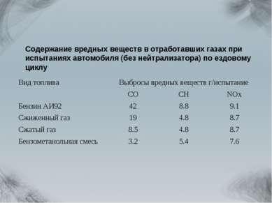 Содержание вредных веществ в отработавших газах при испытаниях автомобиля (бе...