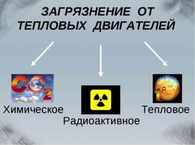 ЗАГРЯЗНЕНИЕ ОТ ТЕПЛОВЫХ ДВИГАТЕЛЕЙ Химическое Радиоактивное Тепловое
