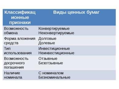 Классификационные признаки Виды ценных бумаг Возможность обмена Конвертируемы...