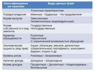 Классификационные признаки Виды ценных бумаг Рыночные характеристики Порядок ...