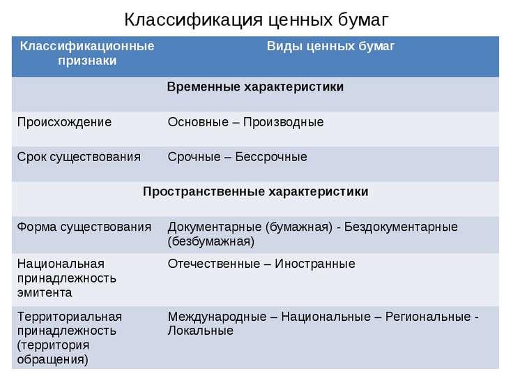 Классификация ценных бумаг Классификационные признаки Виды ценных бумаг Време...