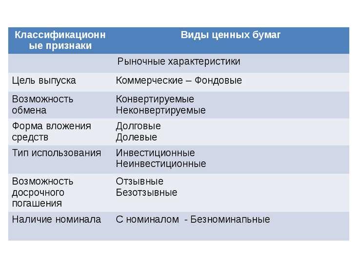Классификационные признаки Виды ценных бумаг Рыночные характеристики Цель вып...