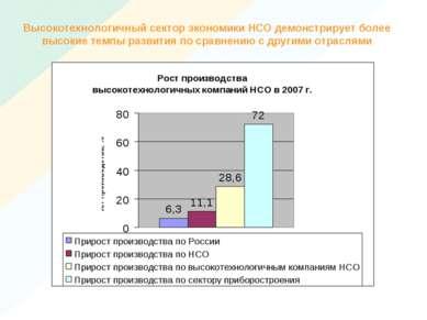 Высокотехнологичный сектор экономики НСО демонстрирует более высокие темпы ра...