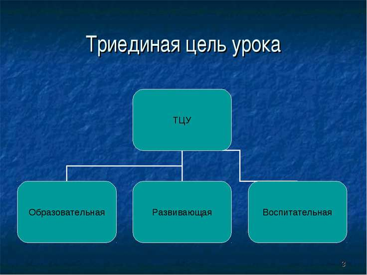 * Триединая цель урока