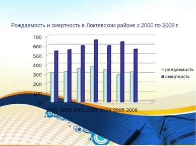 Рождаемость и смертность в Локтевском районе с 2000 по 2008 г. *
