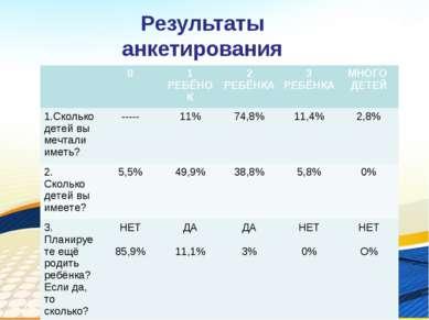 Результаты анкетирования * 0 1 РЕБЁНОК 2 РЕБЁНКА 3 РЕБЁНКА МНОГО ДЕТЕЙ 1.Скол...