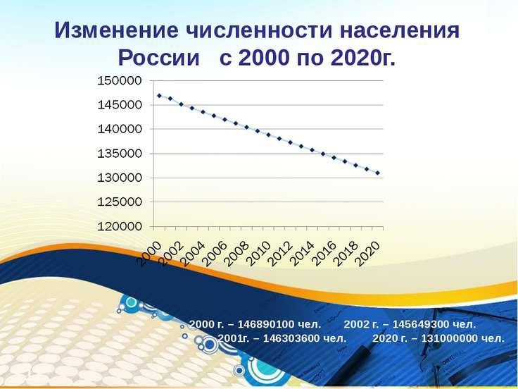 2000 г. – 146890100 чел. 2002 г. – 145649300 чел. 2001г. – 146303600 чел. 202...