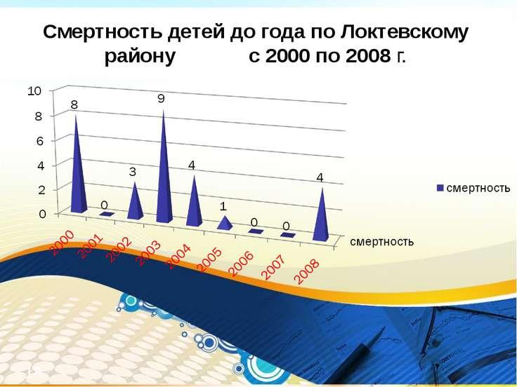 Смертность детей до года по Локтевскому району с 2000 по 2008 г. *