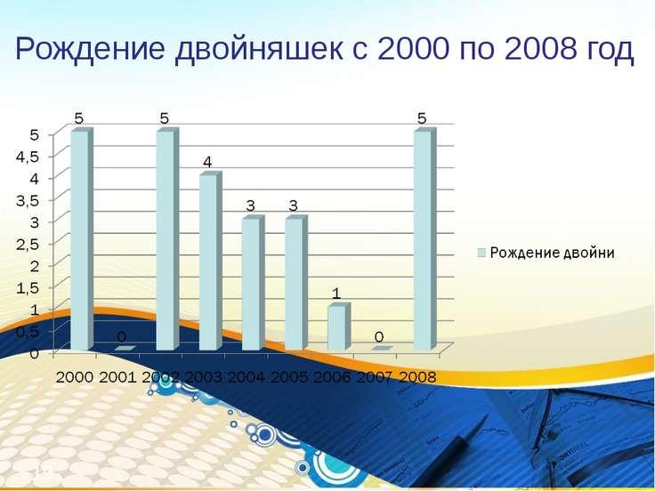 Рождение двойняшек с 2000 по 2008 год *