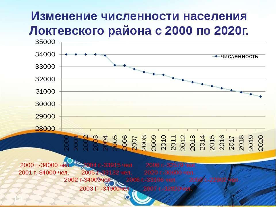 Изменение численности населения Локтевского района с 2000 по 2020г. 2000 г.-3...