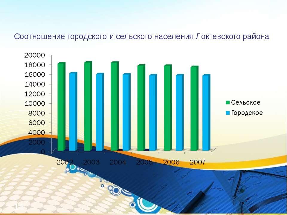 Соотношение городского и сельского населения Локтевского района *