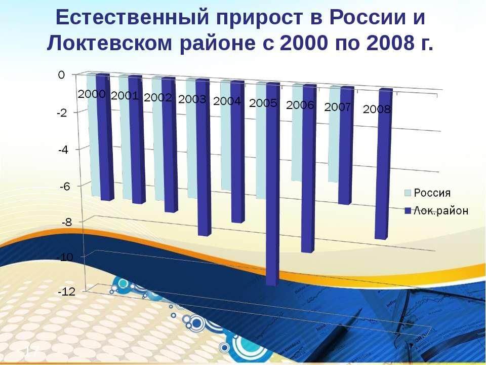 Естественный прирост в России и Локтевском районе с 2000 по 2008 г. *