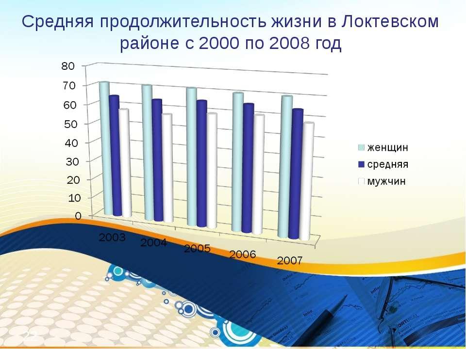 Средняя продолжительность жизни в Локтевском районе с 2000 по 2008 год *