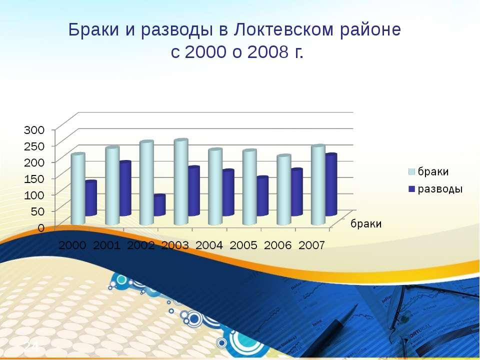 Браки и разводы в Локтевском районе с 2000 о 2008 г. *